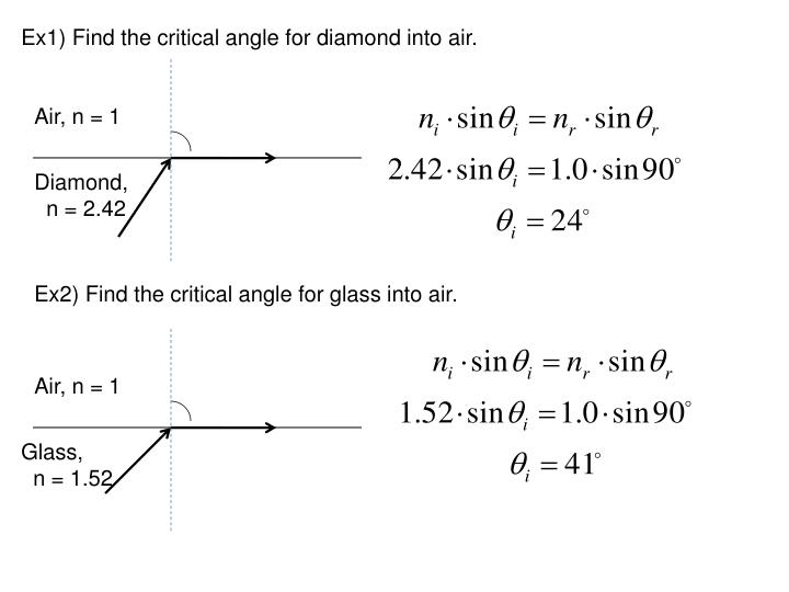 Ex1) Find the critical angle for diamond into air.