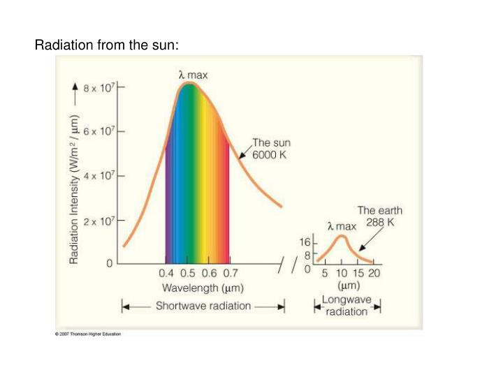 Radiation from the sun: