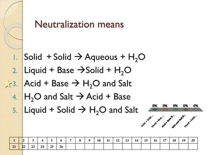 Neutralization means