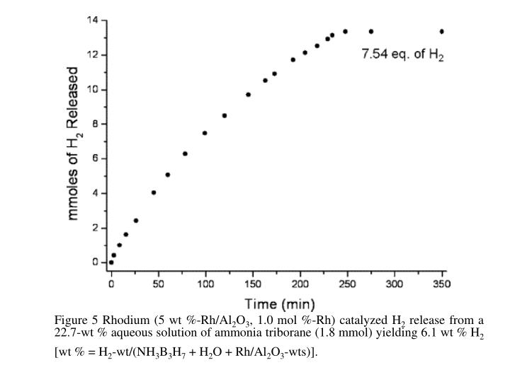 Figure 5 Rhodium (5 wt %-Rh/Al