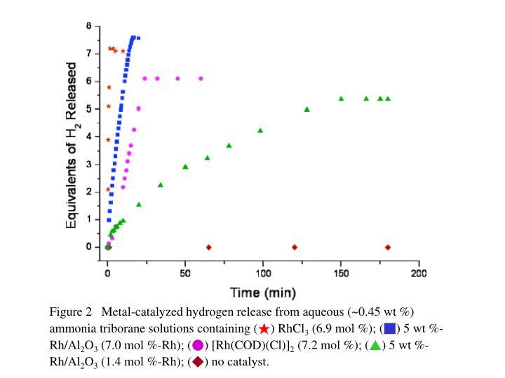 Figure 2   Metal-catalyzed hydrogen release from aqueous (~0.45 wt %)