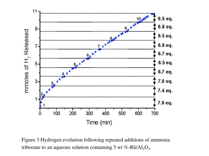 Figure 3 Hydrogen evolution following repeated additions of ammonia