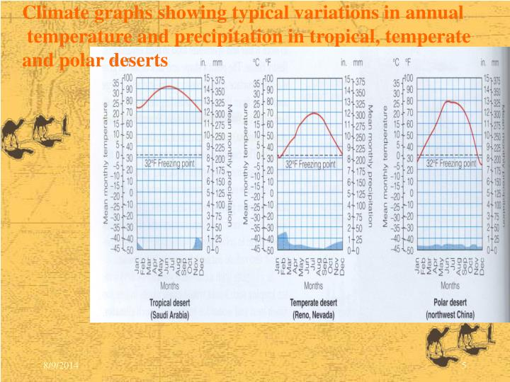 Climate graphs showing typical variations in annual