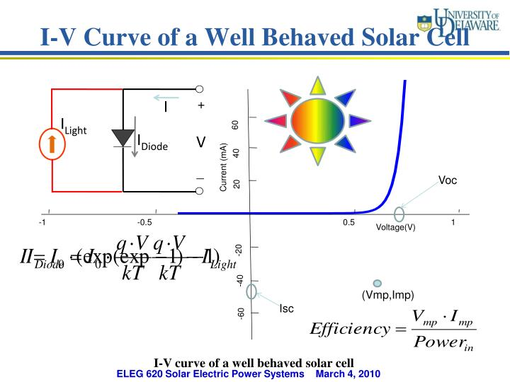I-V Curve of a Well Behaved Solar Cell