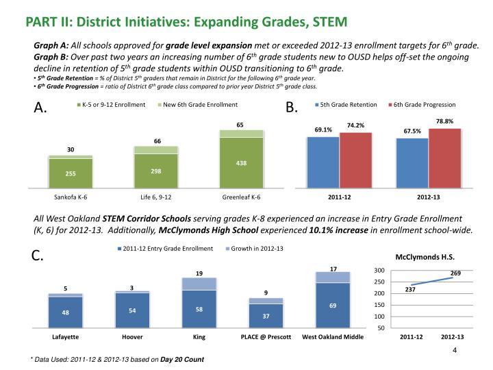 PART II: District Initiatives: Expanding Grades, STEM