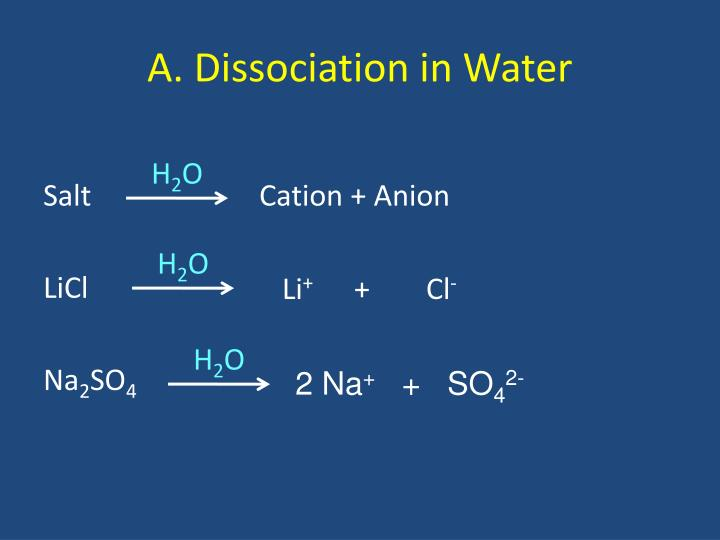 A. Dissociation in Water