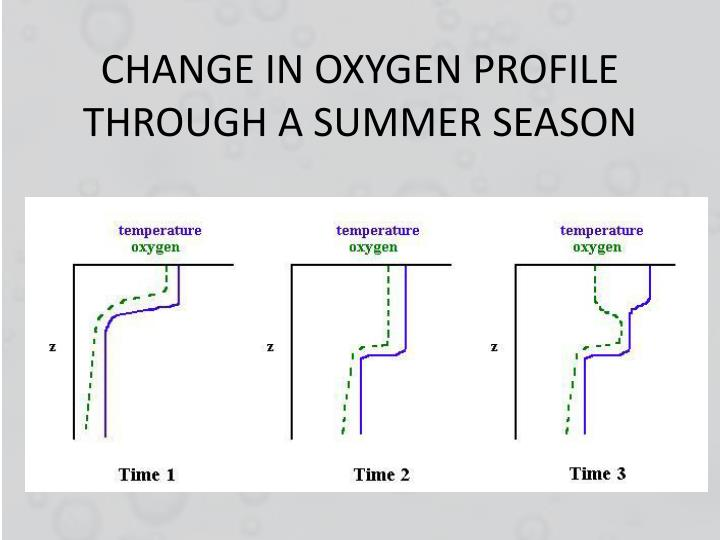 CHANGE IN OXYGEN PROFILE THROUGH A SUMMER SEASON