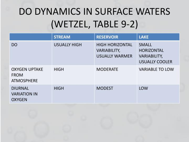 DO DYNAMICS IN SURFACE WATERS (WETZEL, TABLE 9-2)
