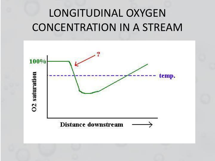 LONGITUDINAL OXYGEN CONCENTRATION IN A STREAM