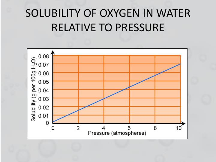Solubility of oxygen in water relative to pressure