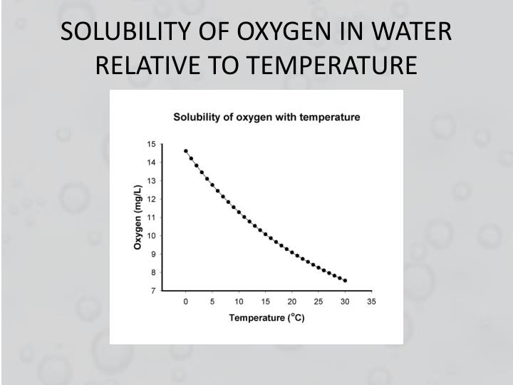 SOLUBILITY OF OXYGEN IN WATER RELATIVE TO TEMPERATURE