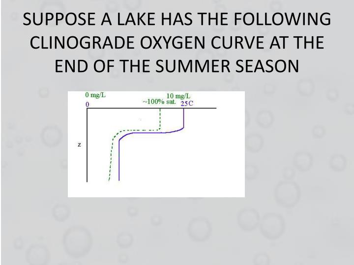 SUPPOSE A LAKE HAS THE FOLLOWING CLINOGRADE OXYGEN CURVE AT THE END OF THE SUMMER SEASON