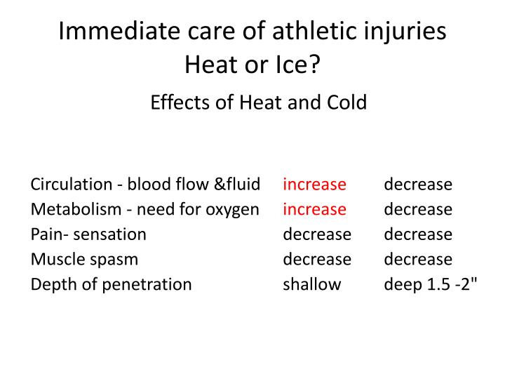 Immediate care of athletic injuries