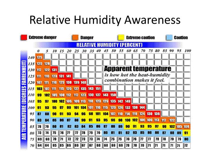 Relative Humidity Awareness