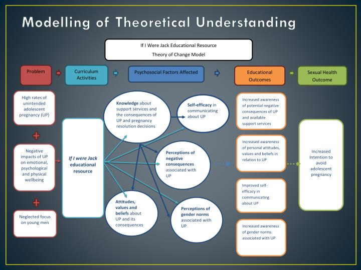Modelling of Theoretical Understanding