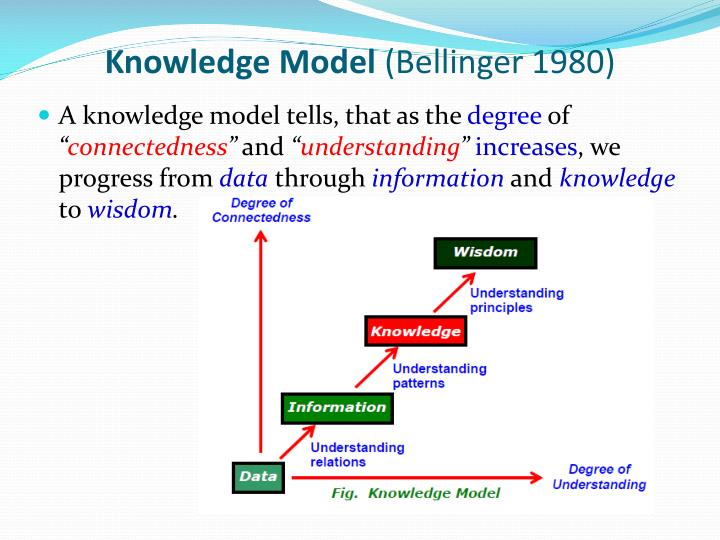 Knowledge Model