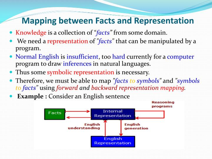 Mapping between Facts and Representation