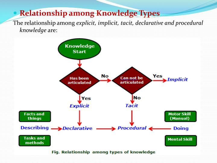 Relationship among Knowledge