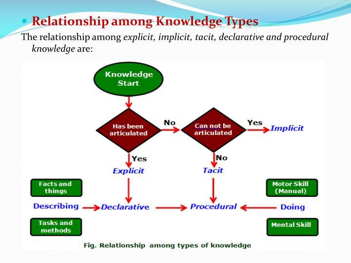 Relationship among Knowledge