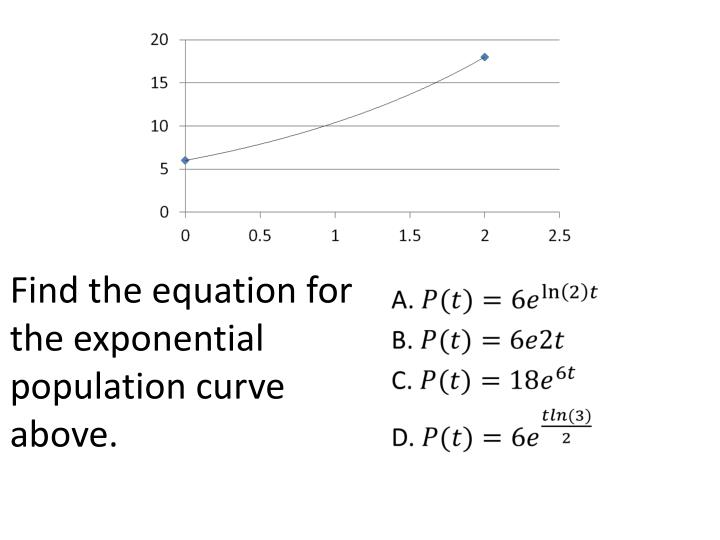 Find the equation for the exponential population curve above.
