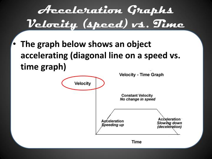 Acceleration Graphs