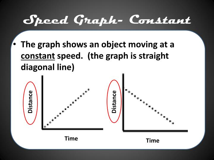 Speed Graph- Constant