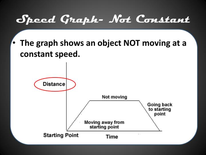 Speed Graph- Not Constant