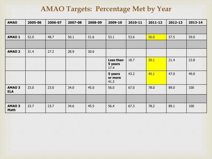 AMAO Targets:  Percentage Met by Year