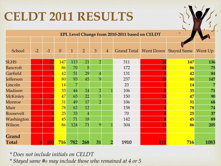 CELDT 2011 RESULTS