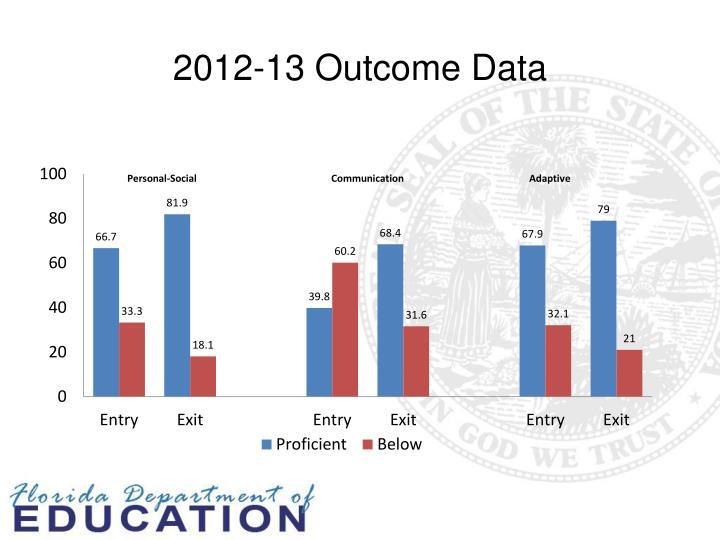 2012-13 Outcome Data