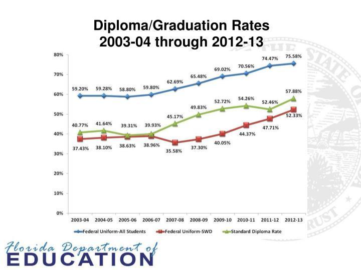 Diploma/Graduation Rates