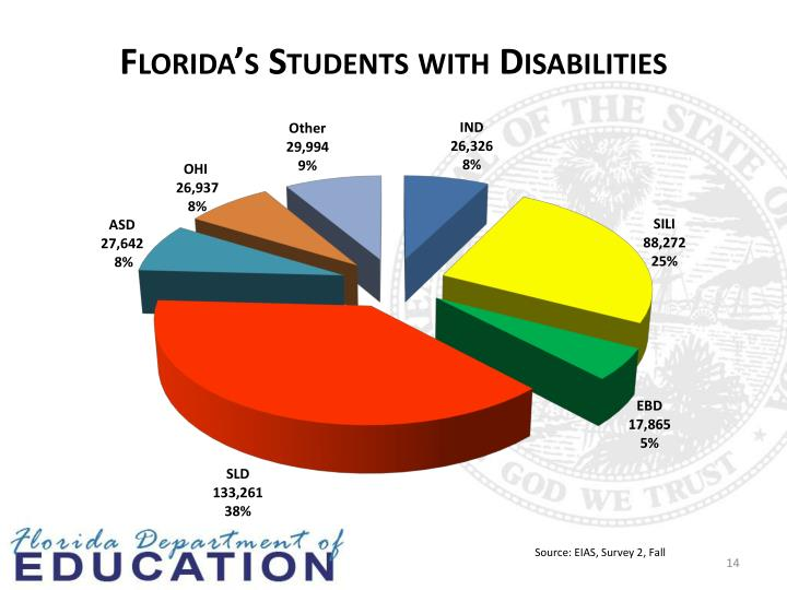 Florida's Students with Disabilities