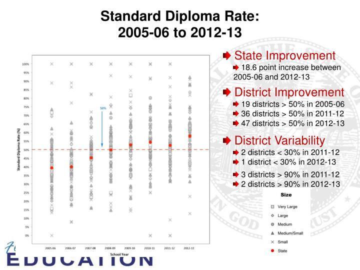 Standard Diploma Rate: