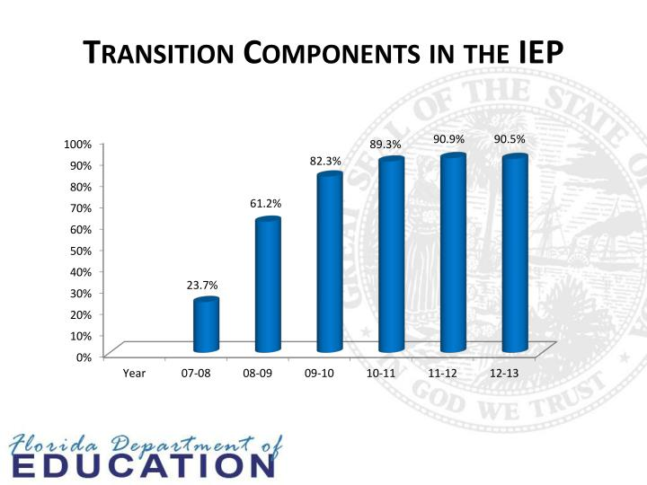 Transition Components in the IEP
