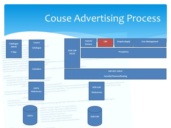 Couse Advertising Process