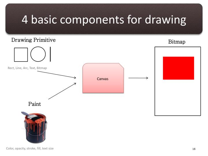 4 basic components for drawing