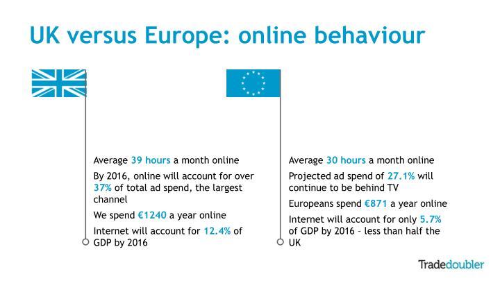 UK versus Europe: online behaviour
