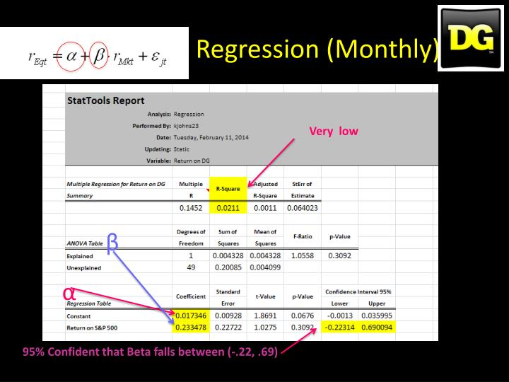 Regression (Monthly)