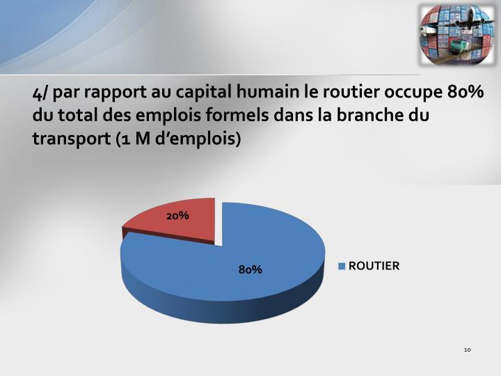 4/ par rapport au capital humain le routier occupe 80% du total des emplois formels dans la branche du transport (1 M d'emplois)