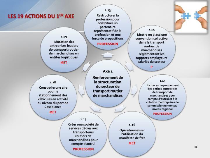 LES 19 ACTIONS DU 1