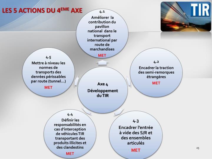 LES 5 ACTIONS DU 4