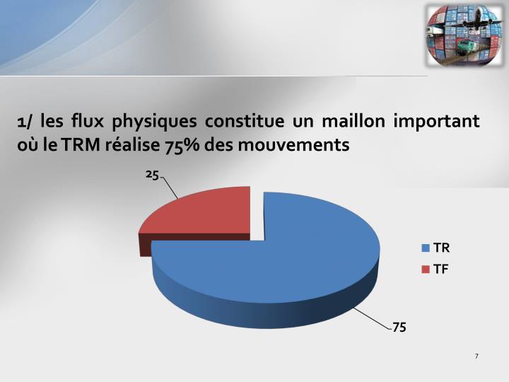 1/ les flux physiques constitue un maillon important où le TRM réalise 75% des mouvements
