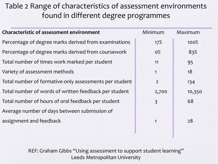 Table 2 Range of characteristics of assessment environments found in different degree