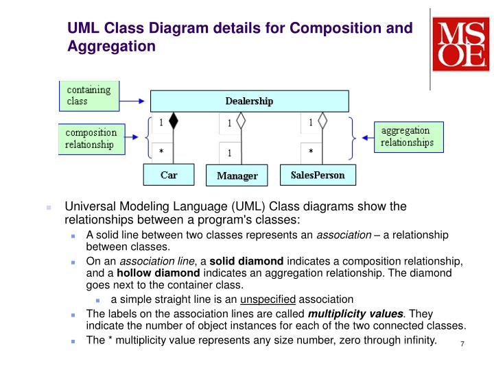 UML Class Diagram details for Composition and Aggregation