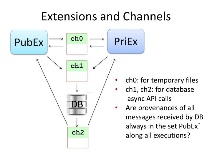 Extensions and Channels