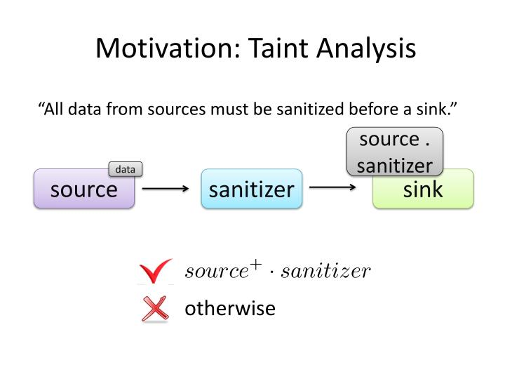 Motivation: Taint Analysis