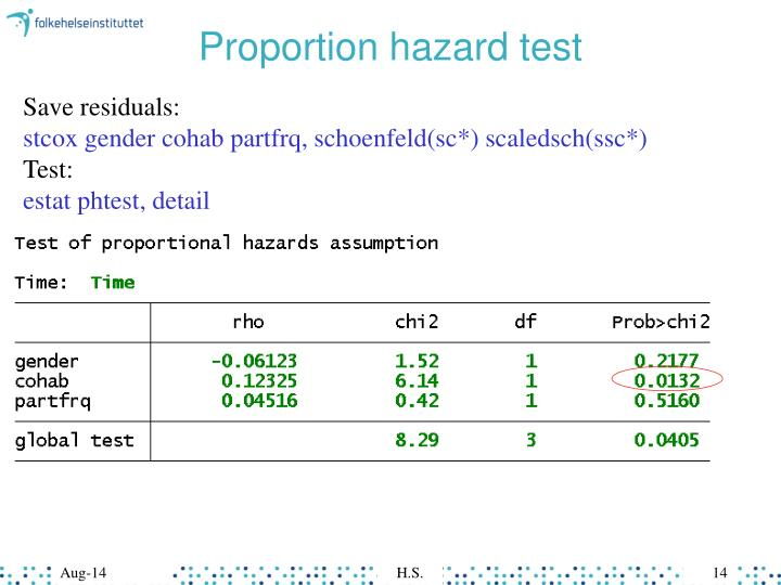 Proportion hazard test
