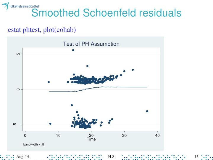 Smoothed Schoenfeld residuals