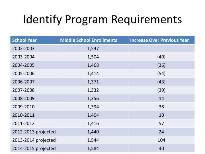 Identify Program Requirements