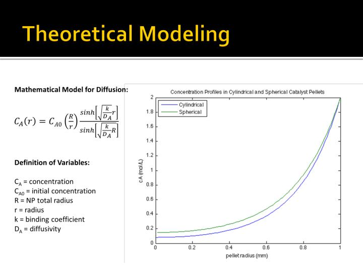Theoretical Modeling